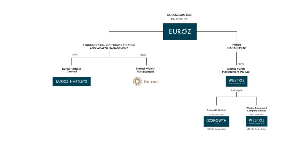 Group Structure - EHL Euroz Structure Chart2 3
